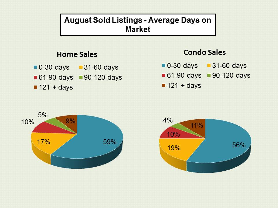 las vegas key market stats for august 2016