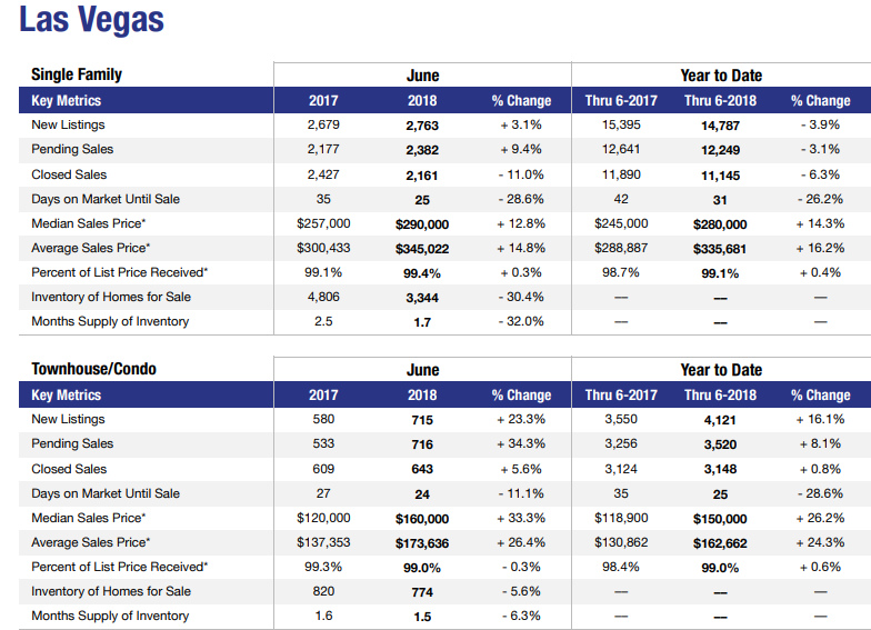 Las Vegas real estate stats 2018