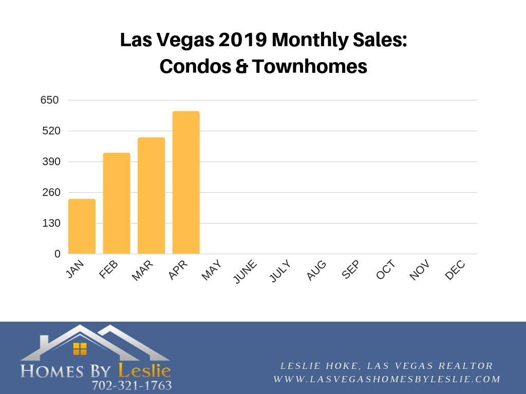 Las Vegas condo sales in April 2019