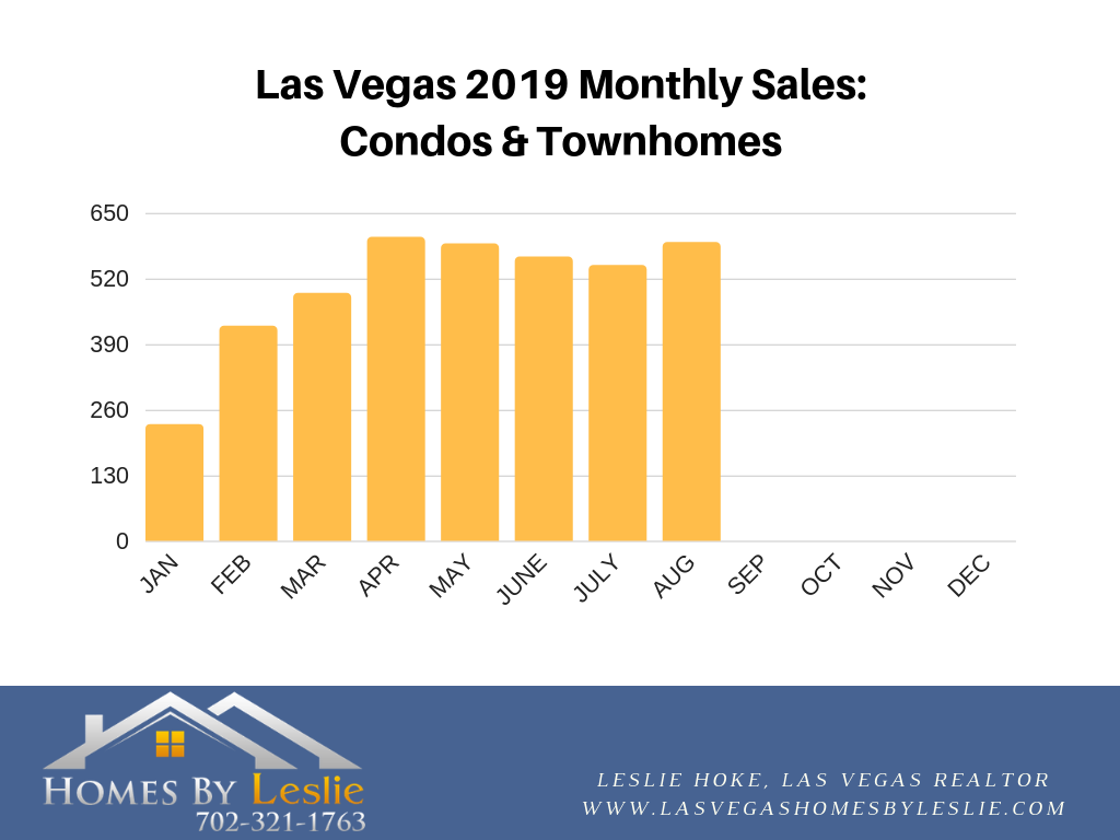 Las Vegas condo stats for August 2019