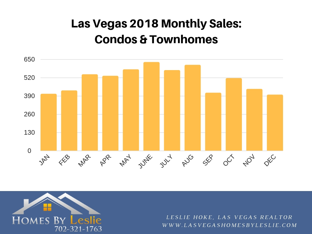 Las Vegas condo stats for December 2018