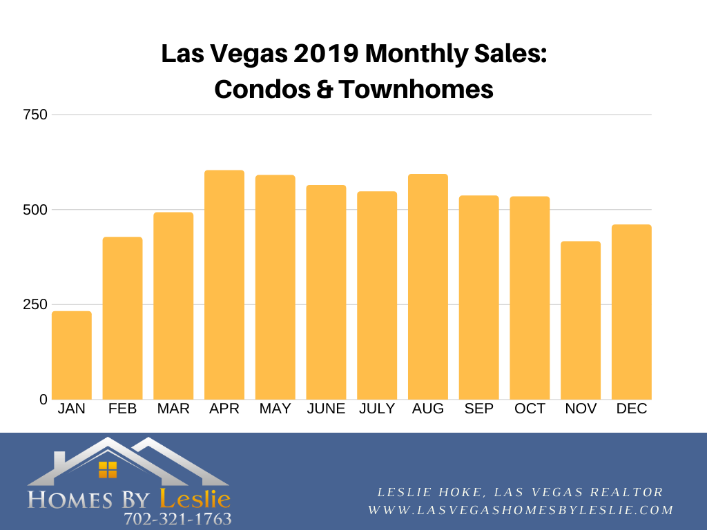 Las Vegas condo stats in 2019