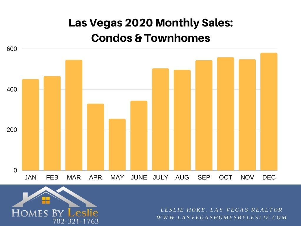 Condo & Townhome Sales in Las Vegas YTD 2020