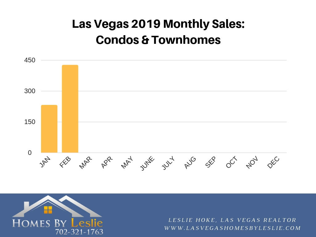 Las Vegas condo stats for February 2019