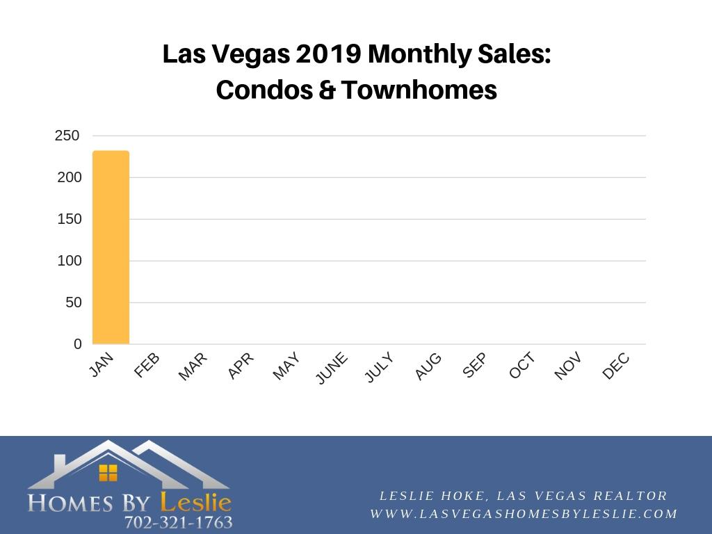 Las Vegas 2019 condo sales stats