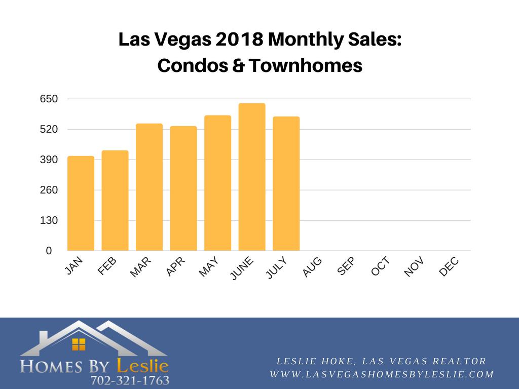 Las Vegas condo sales up to July 2018