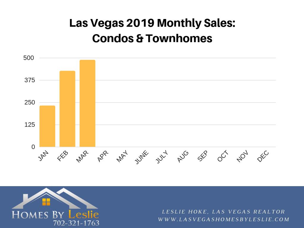 Las Vegas condo stats for March 2019