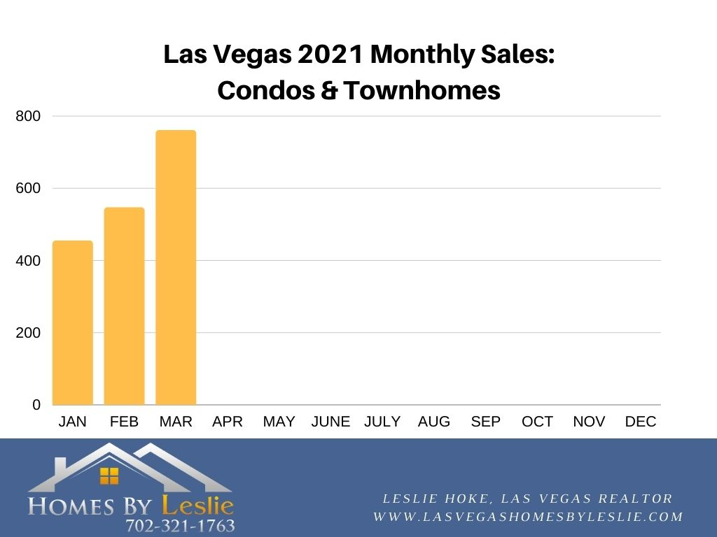 Condo & Townhome Sales in Las Vegas YTD 2021