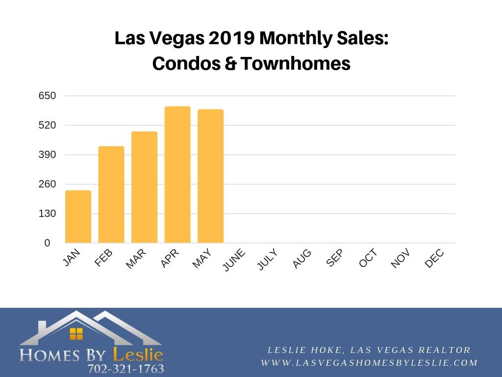 Las Vegas May condo stats
