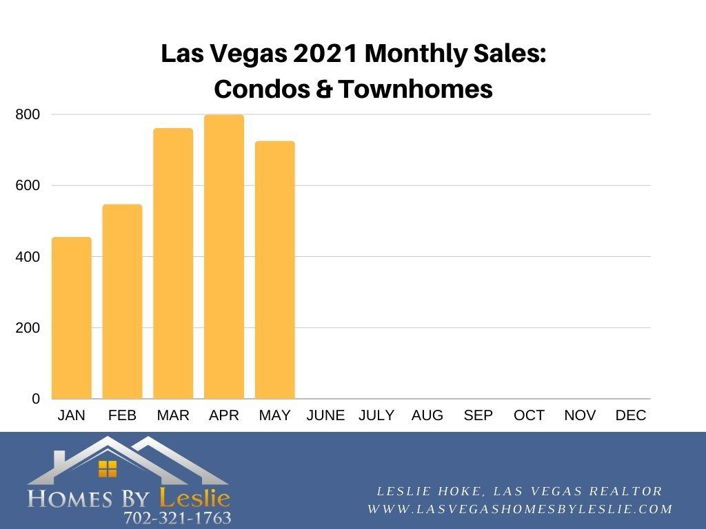 Condo & Townhome Sales in Las Vegas YTD 2021