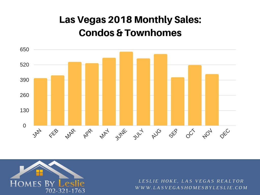 Las Vegas condo & townhome stats for November 2018