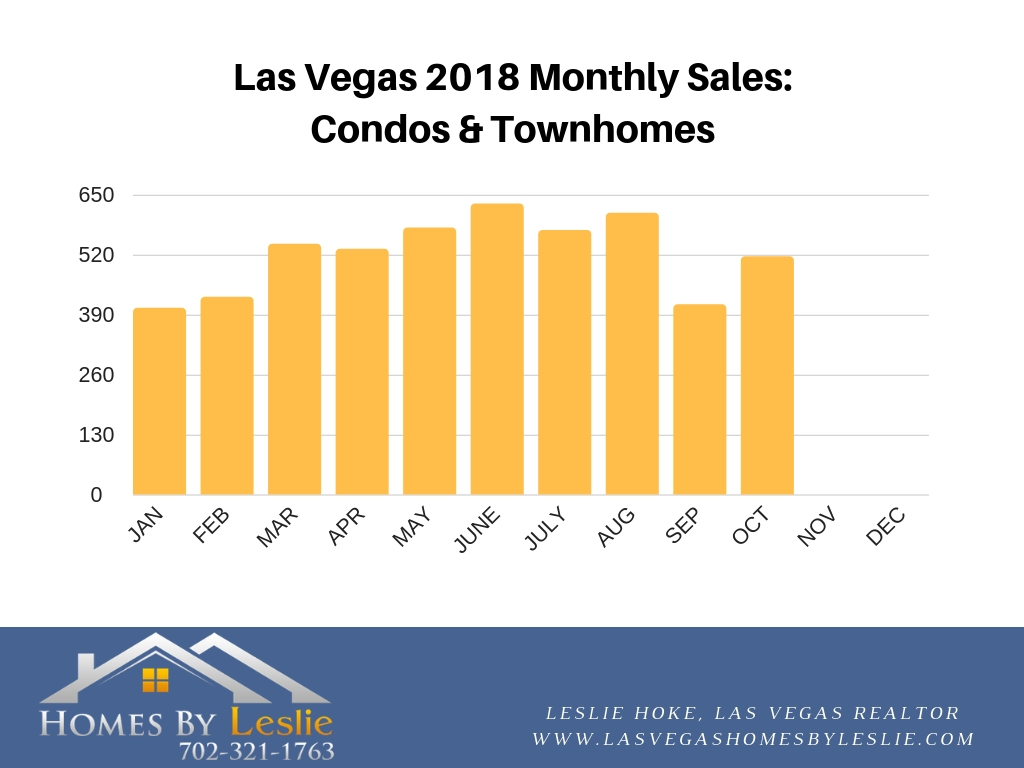 Las Vegas condo & townhome stats for October 2018