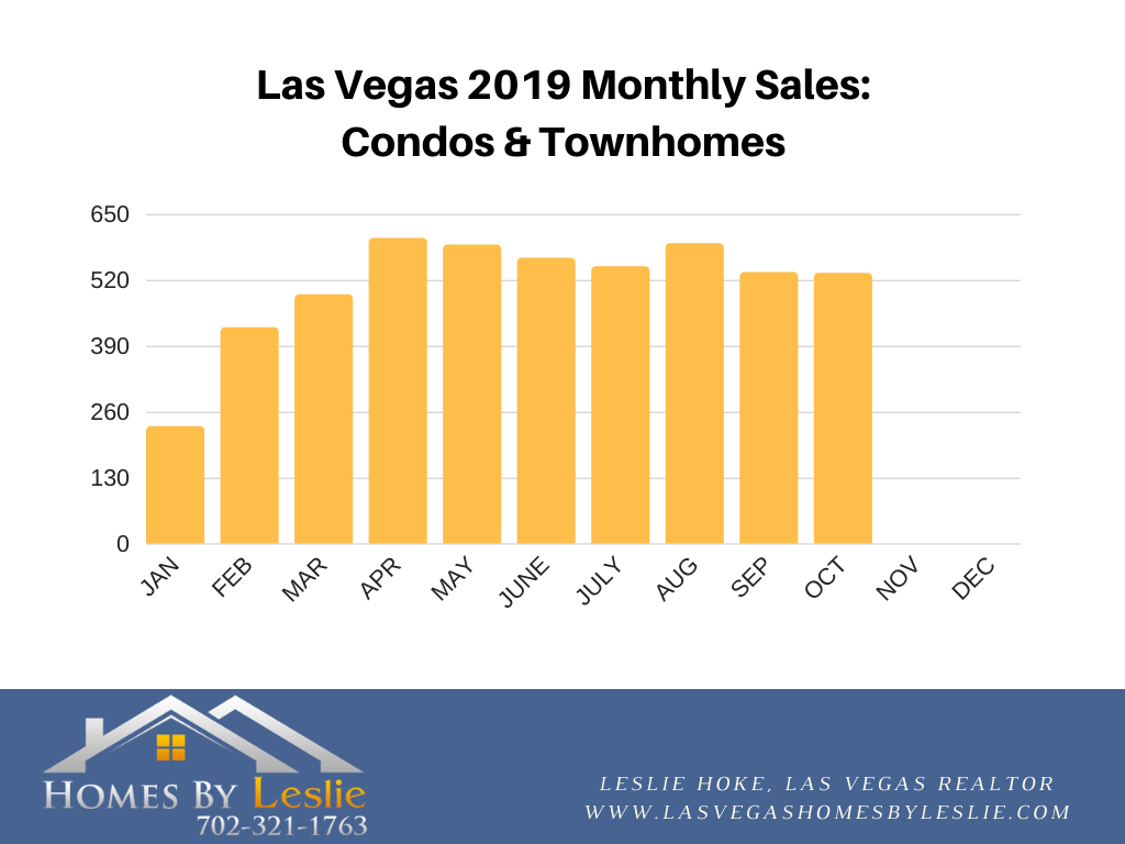Las Vegas condo stats for October 2019
