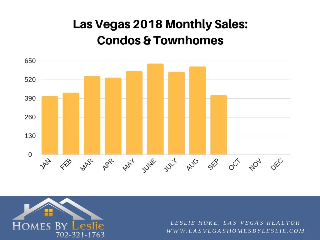Las Vegas condo sales for September 2018