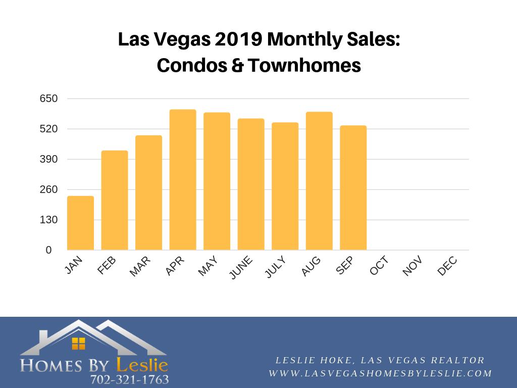 Las Vegas condo stats for September 2019