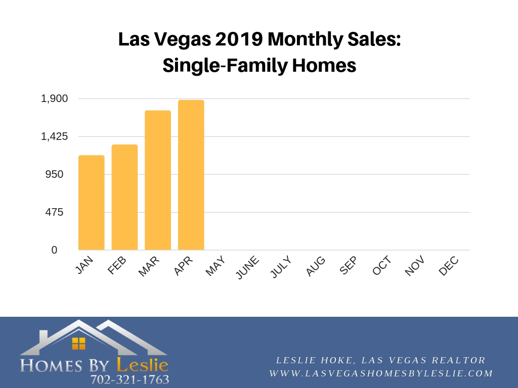 Las Vegas single family home sales in April 2019