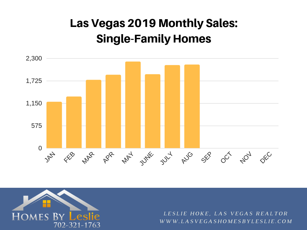 Las Vegas August stats for single-family homes 2019
