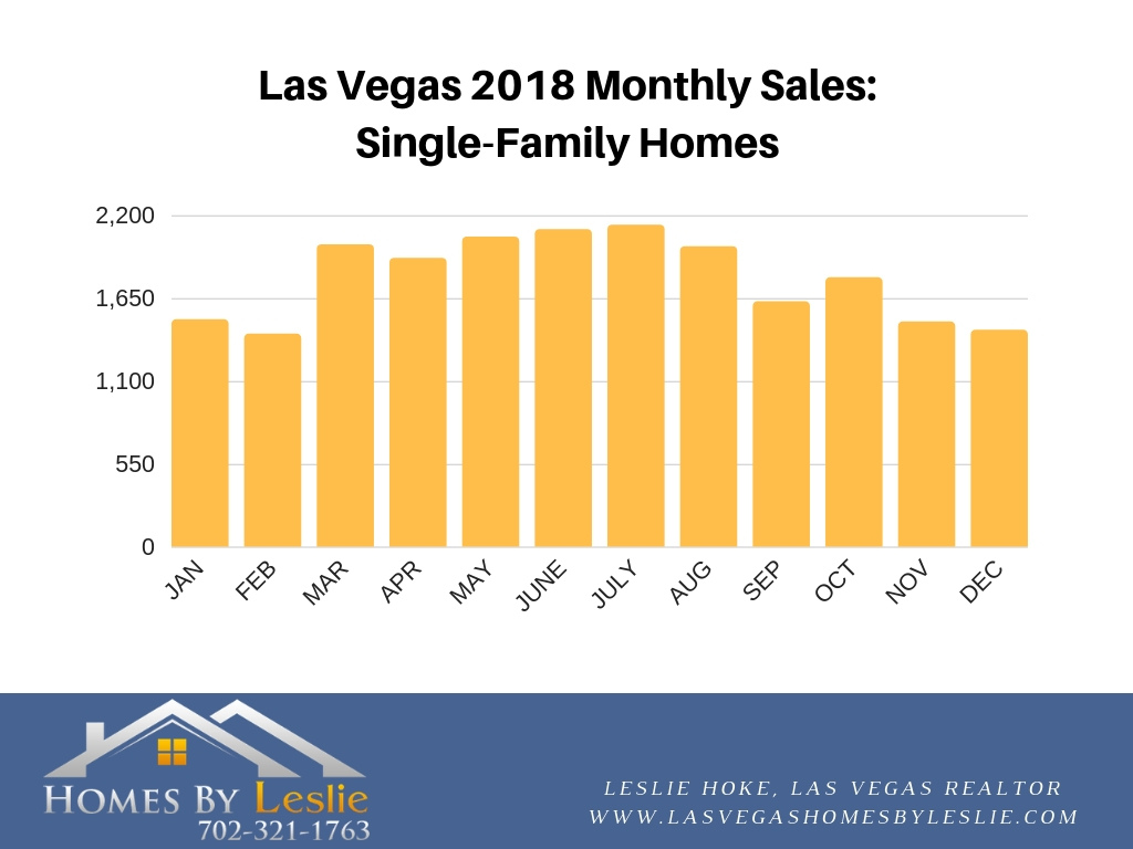 Las Vegas December stats for home sales in 2018