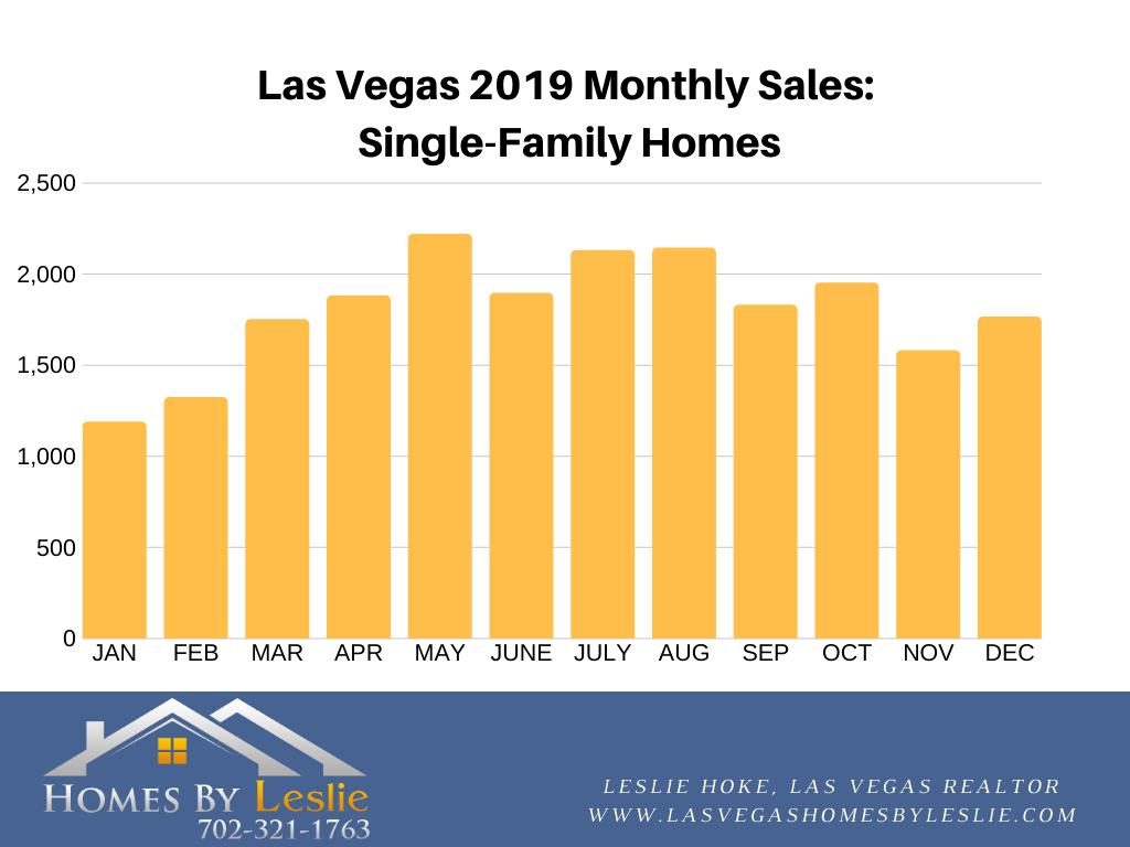 Las Vegas single family home stats for 2019