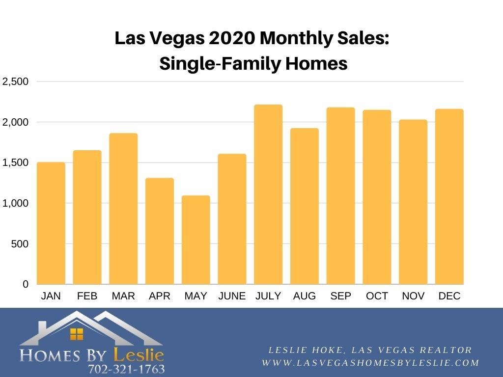 Single-Family Home Sales in Las Vegas YTD 2020