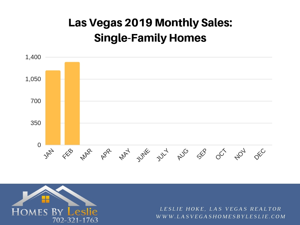 Las Vegas single-family home stats for February 2019