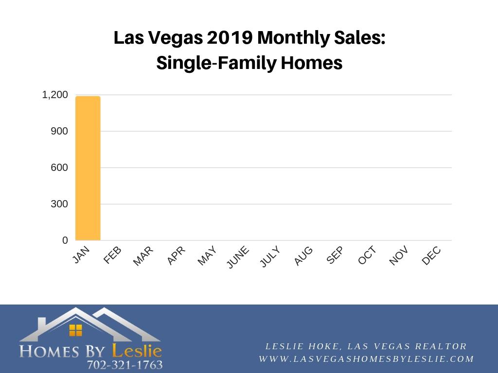 2019 Las Vegas single family home sales
