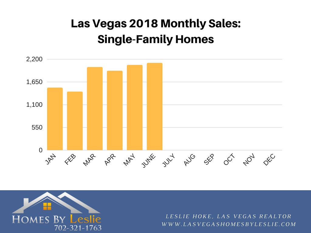 Stats for Las Vegas single-family home sales up to July 2018