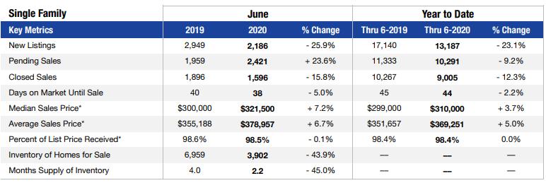 Las Vegas single-family home sales for June 2020