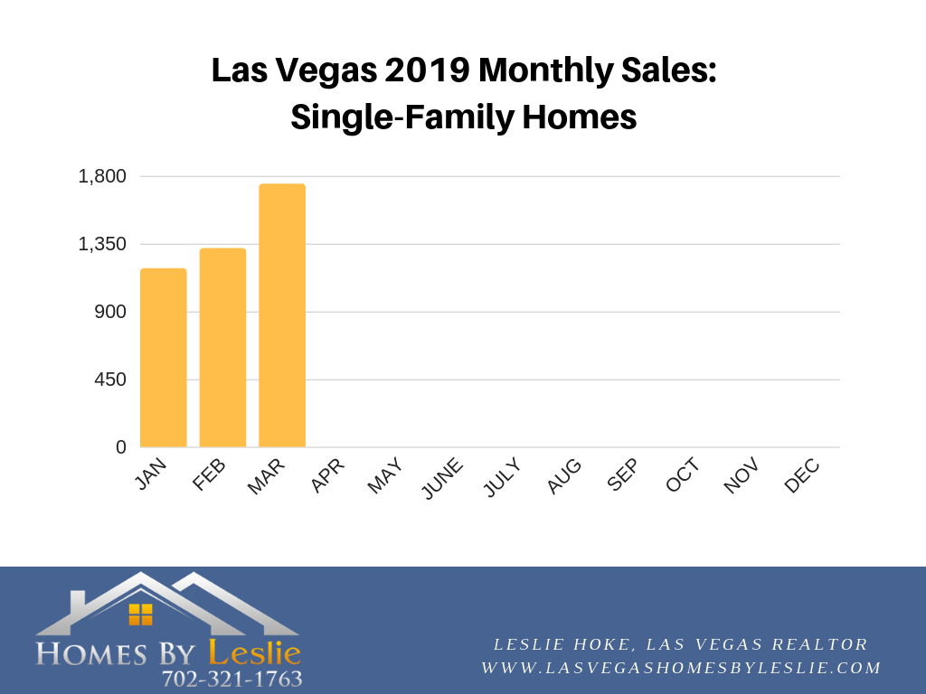 Las Vegas single family home stats for March 2019