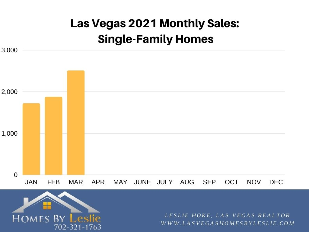Single-Family Home Sales in Las Vegas YTD 2021