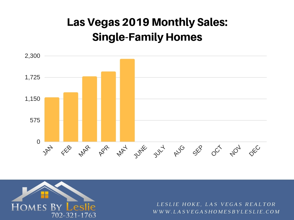 Las Vegas single-family home stats for 2019