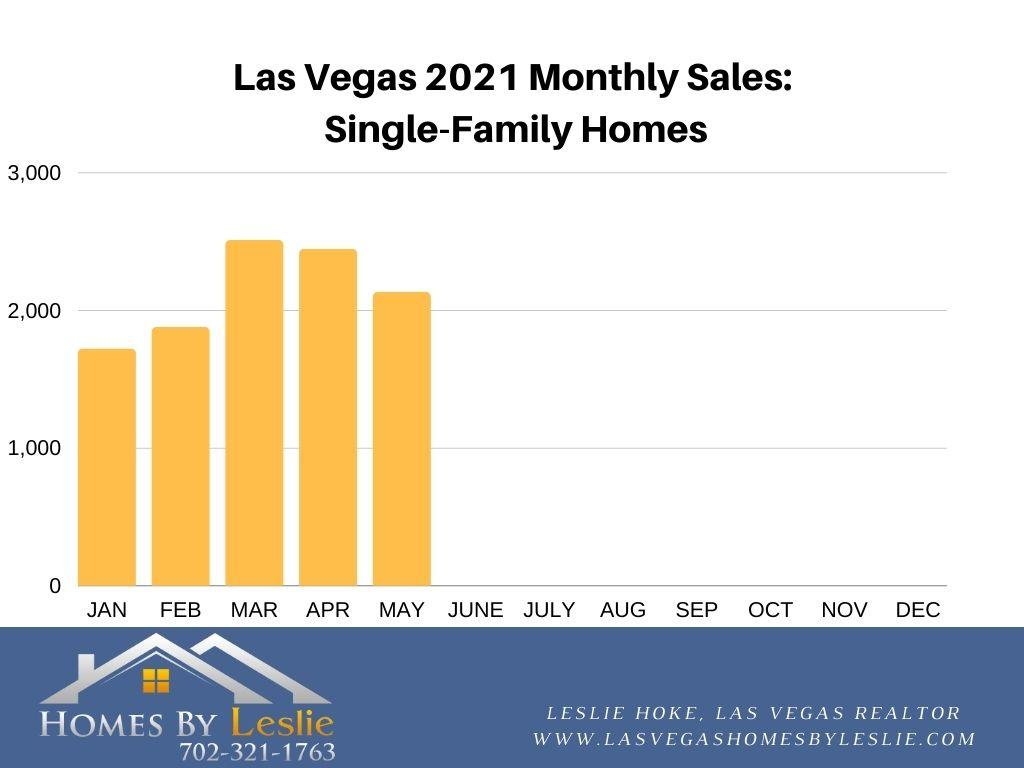 Single-Family Home Sales in Las Vegas YTD 2021