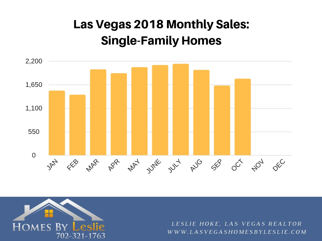 Las Vegas single family home stats for October 2018