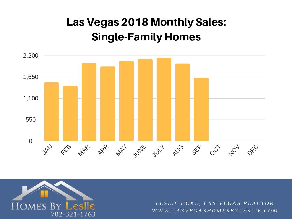 Las Vegas home sales for September 2018