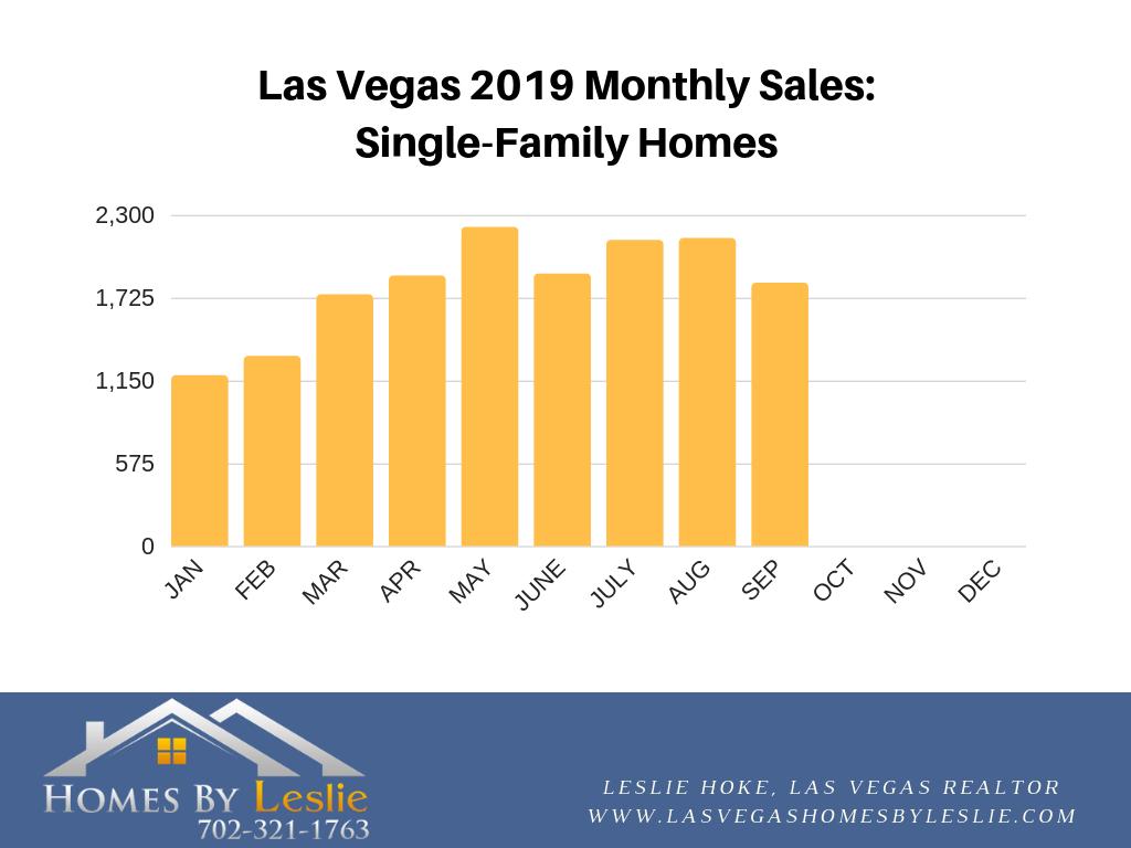 Las Vegas September stats for single-family homes 2019