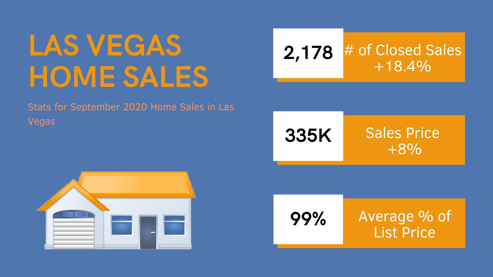 Las Vegas single-family home stats for September 2020