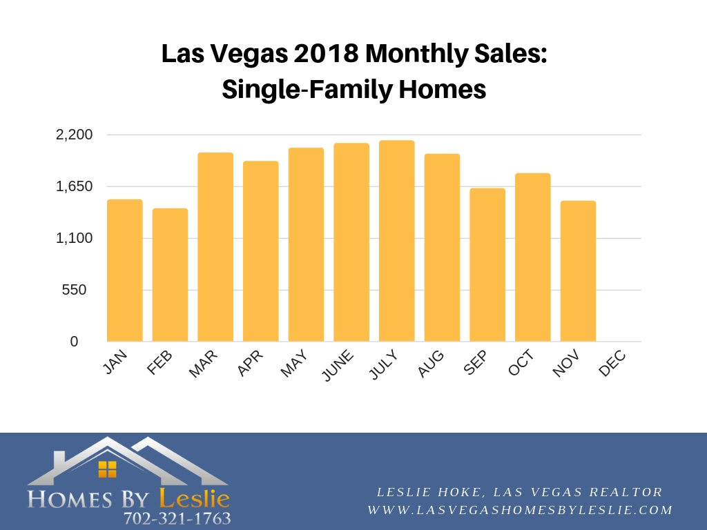 Las Vegas single-family home stats for November 2018