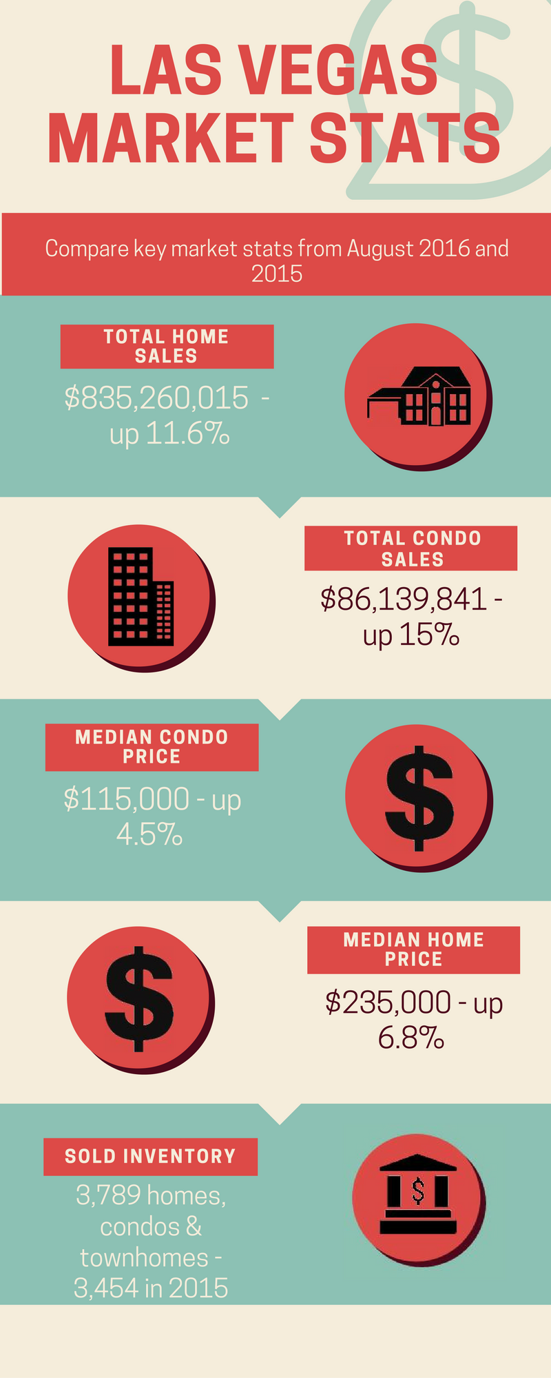 Las Vegas - Key Market Stats for August 2016