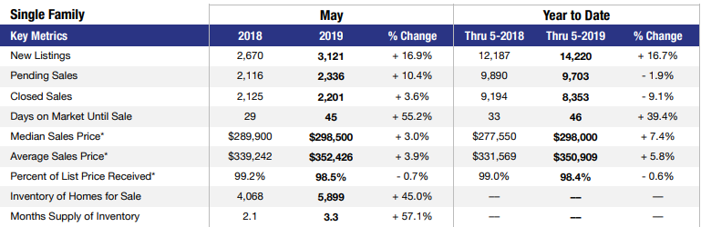 May 2019 Las Vegas single-family home stats