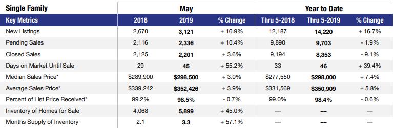May 2019 Las Vegas single-family home stats
