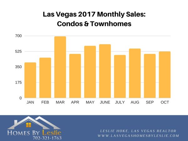 Las Vegas condo stats for October 2017