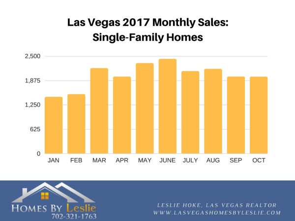 Las Vegas single family home stats for October 2017