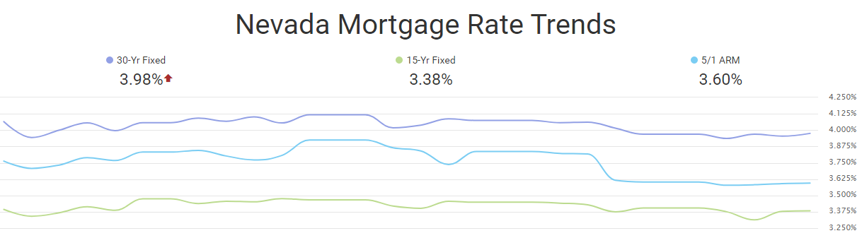 October mortgage rate trends, Las Vegas