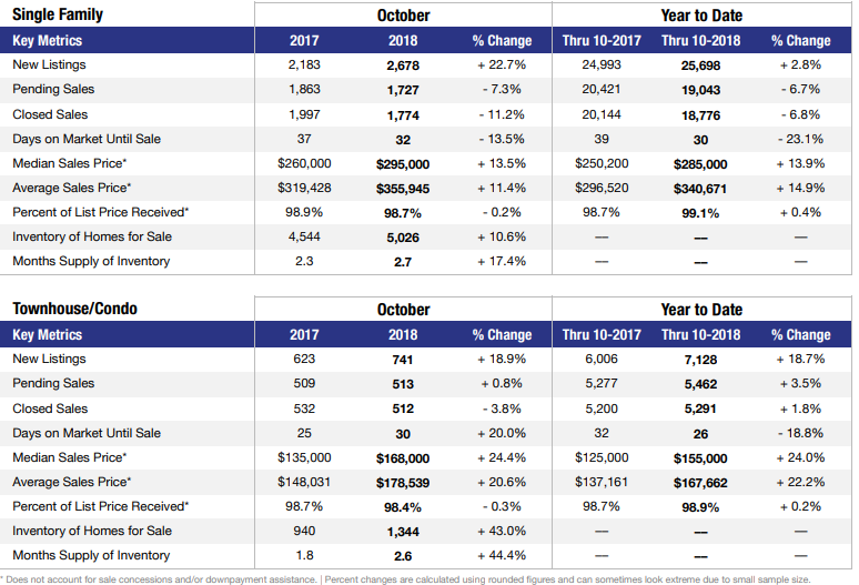 Las Vegas November real estate stats