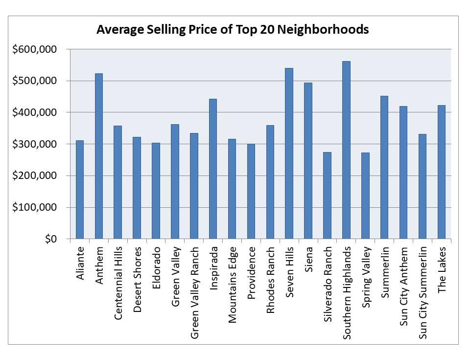 top selling Las Vegas neighborhoods in 2018