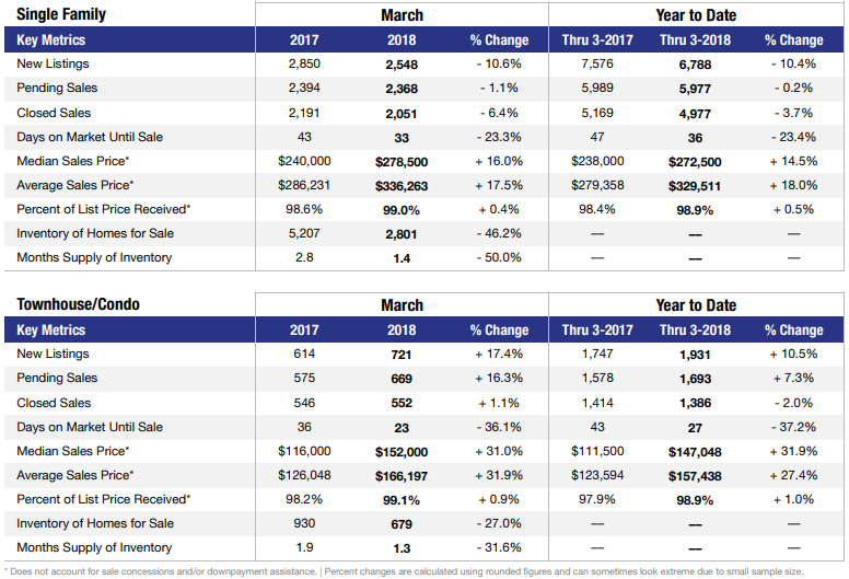 Las Vegas ytd real estate stats