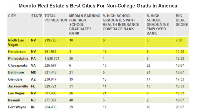 best places to live in nevada without a college degree