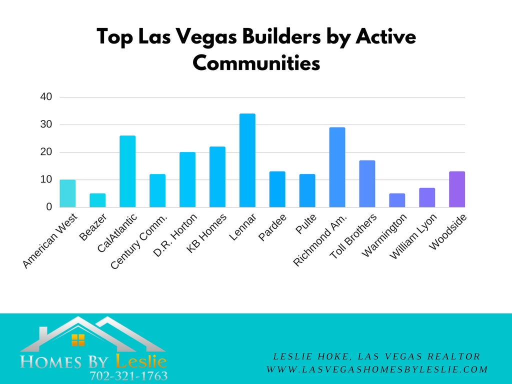 Top Las Vegas Builders