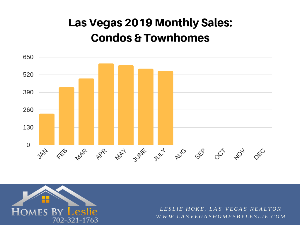 Las Vegas condo stats for July 2019
