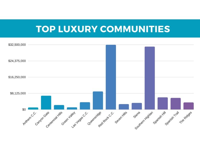 Top selling luxury neighborhoods in Las Vegas